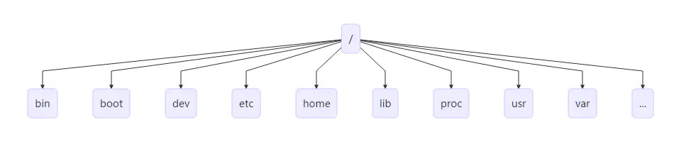 linux-introduction-linux-path